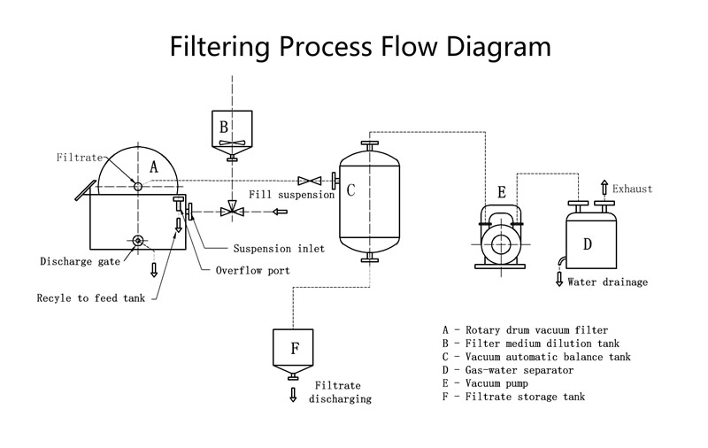 It shows the filtering process of rotary vacuum drum precoat filter.